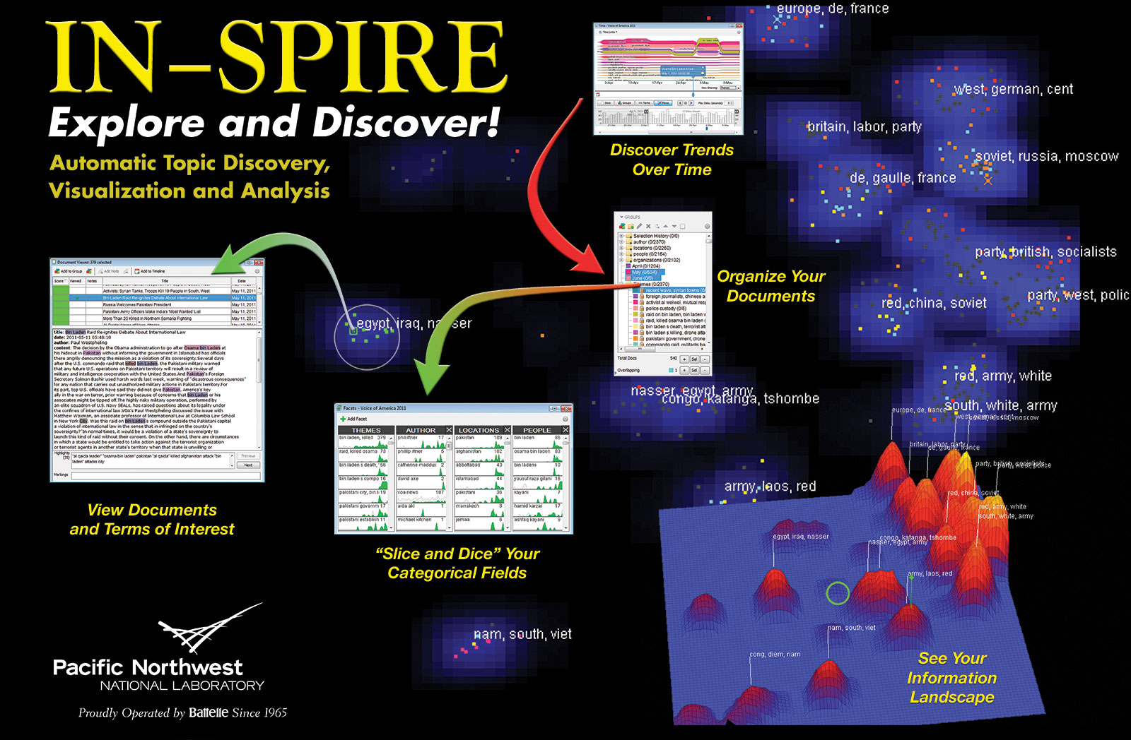 Collage of the IN-SPIRE™ Visual Interface